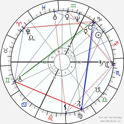 Cosima Wagner wikipedie wiki 2019, 2020 horoskop