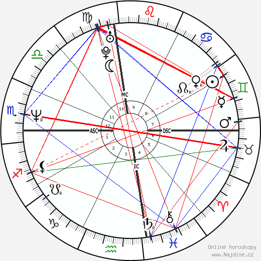 Courteney Cox wikipedie wiki 2018, 2019 horoskop