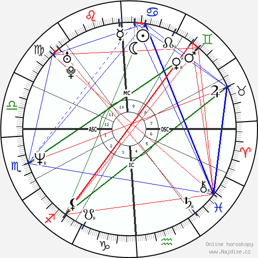 Courtney Love wikipedie wiki 2018, 2019 horoskop