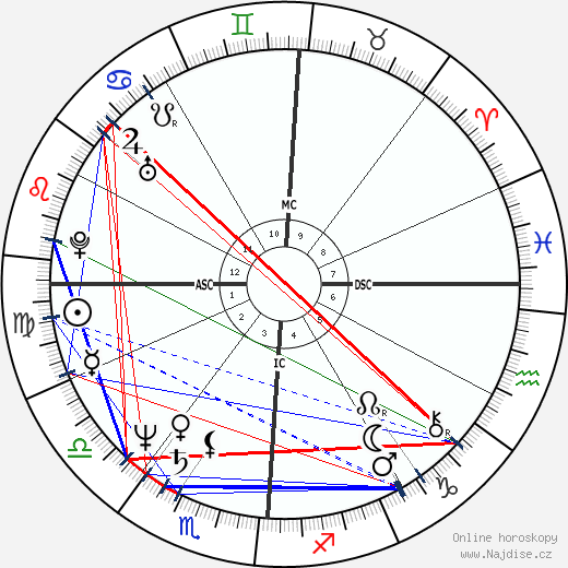 Craig Eaton wikipedie wiki 2018, 2019 horoskop