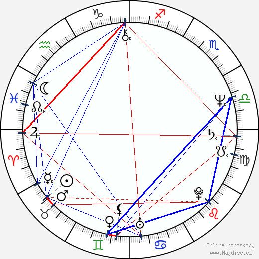 Craig Lucas wikipedie wiki 2018, 2019 horoskop