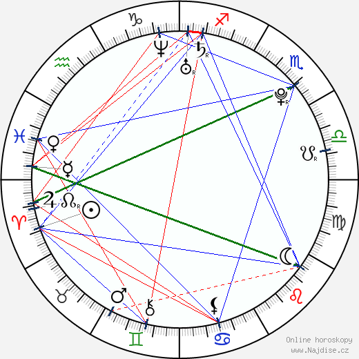 Craig Mabbitt wikipedie wiki 2017, 2018 horoskop