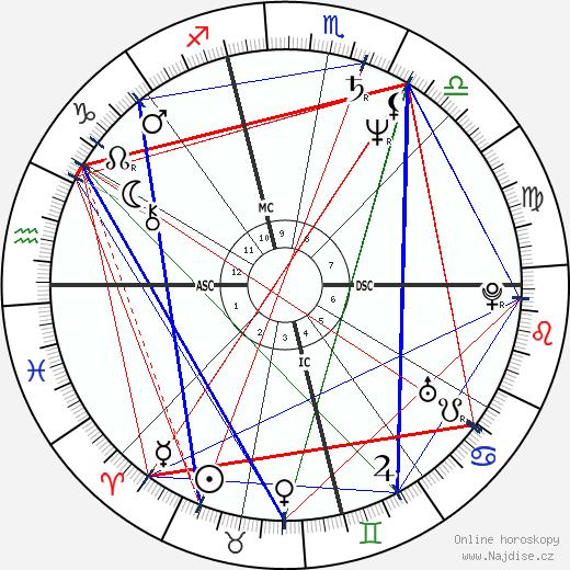 Craig Minetto wikipedie wiki 2018, 2019 horoskop