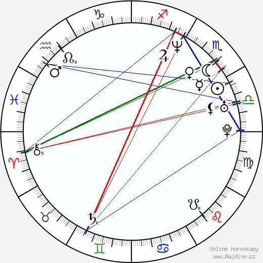 Crispian Belfrage wikipedie wiki 2017, 2018 horoskop