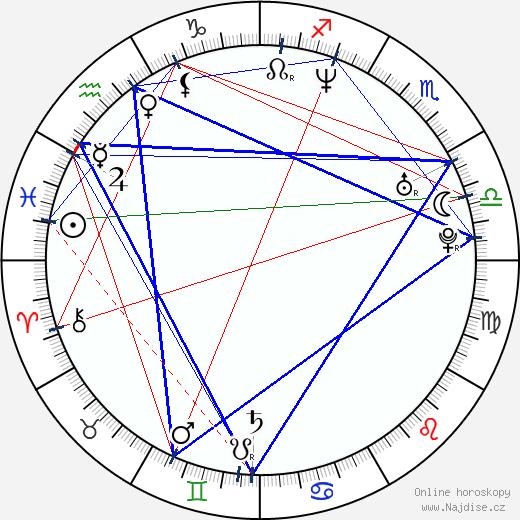 Cristián de la Fuente wikipedie wiki 2020, 2021 horoskop