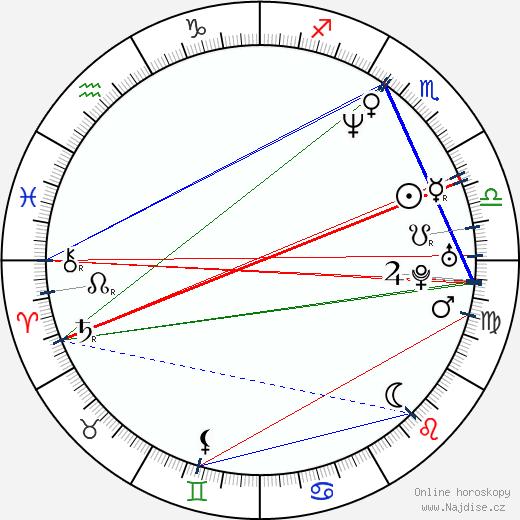 Cristian Iacob wikipedie wiki 2018, 2019 horoskop