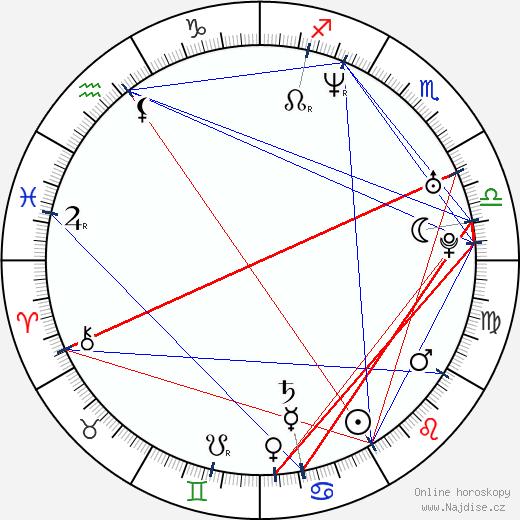 Cristian Machado wikipedie wiki 2018, 2019 horoskop