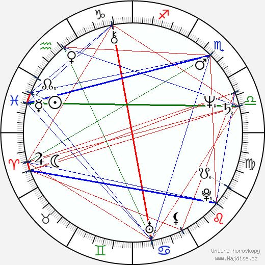 Cristina Raines wikipedie wiki 2020, 2021 horoskop
