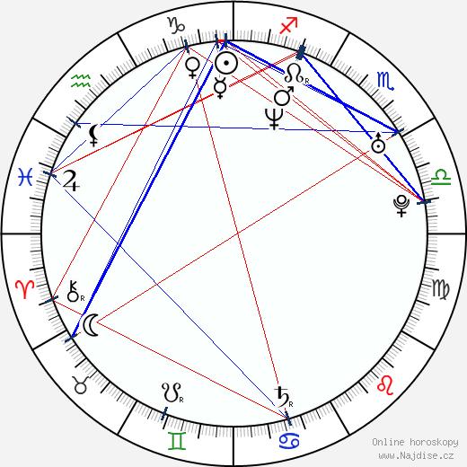 Cristina Umaña wikipedie wiki 2019, 2020 horoskop