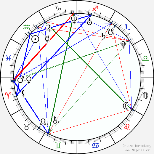 Crystal Reed wikipedie wiki 2018, 2019 horoskop