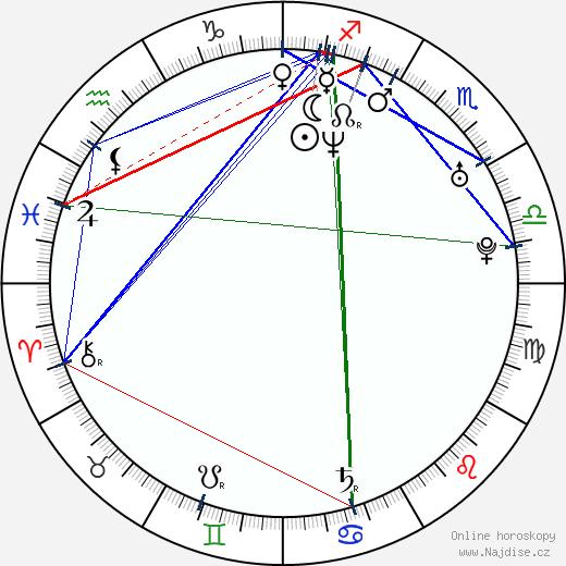 Csaba Hernádi wikipedie wiki 2018, 2019 horoskop
