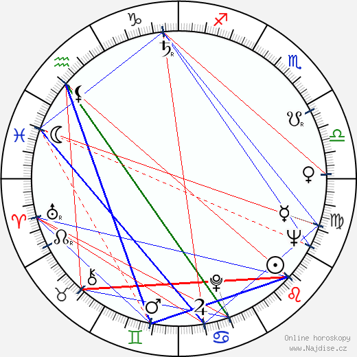 Ctirad Mašín wikipedie wiki 2019, 2020 horoskop