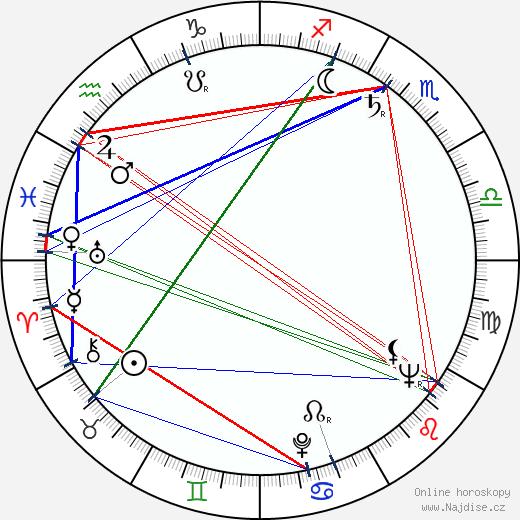Cullen Johnson wikipedie wiki 2019, 2020 horoskop