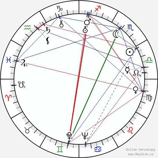Curly Howard wikipedie wiki 2019, 2020 horoskop
