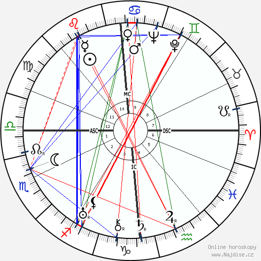 Curt Siodmak wikipedie wiki 2017, 2018 horoskop