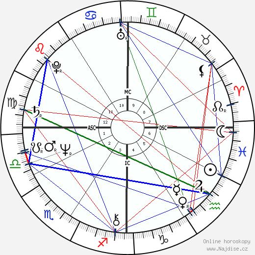 Cybill Shepherd wikipedie wiki 2020, 2021 horoskop