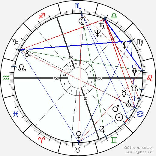 Cyndi Lauper wikipedie wiki 2017, 2018 horoskop