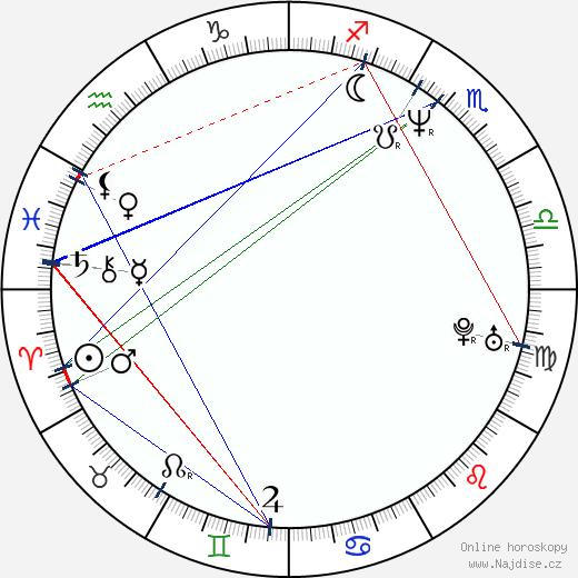 Cynthia Nixon wikipedie wiki 2020, 2021 horoskop