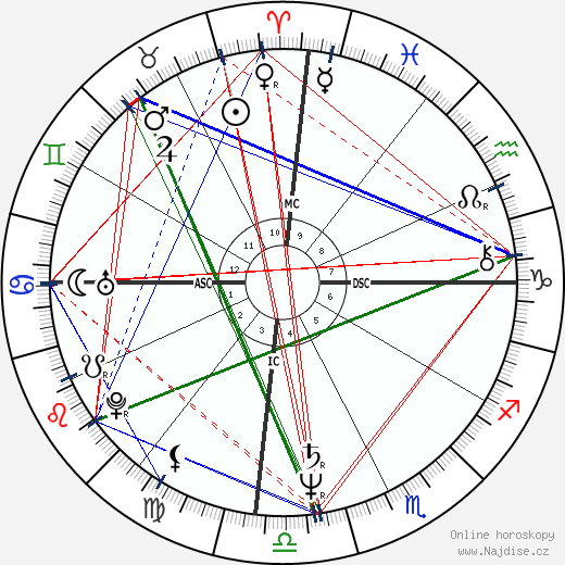 Cynthia Riveroll wikipedie wiki 2018, 2019 horoskop