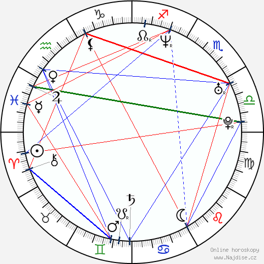 Cyril Raffaelli wikipedie wiki 2018, 2019 horoskop