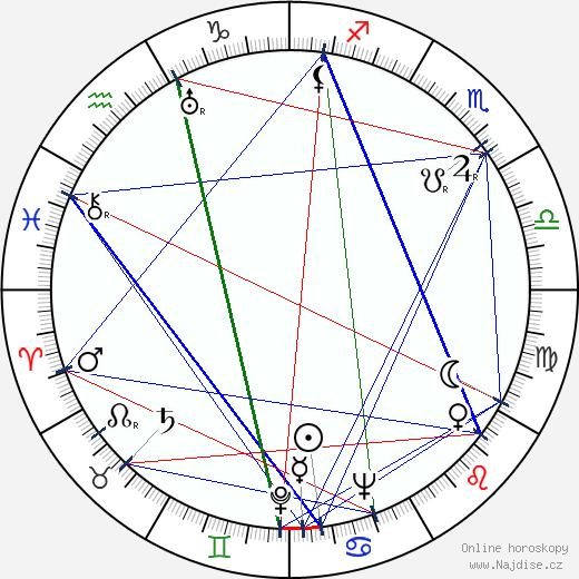 Czeslaw Milosz wikipedie wiki 2020, 2021 horoskop