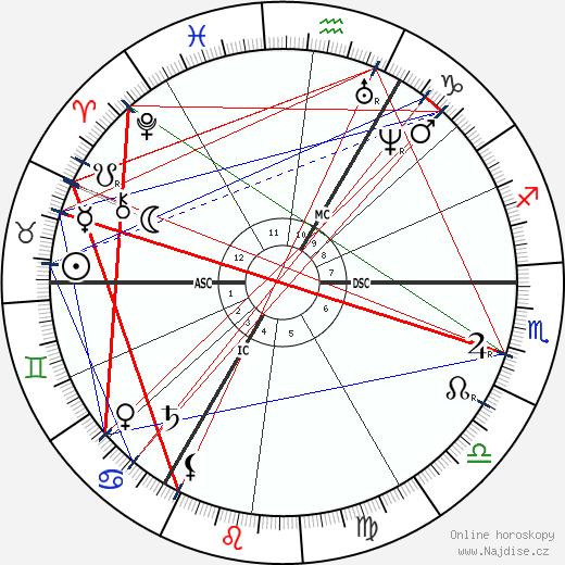 D. G. Rossetti wikipedie wiki 2020, 2021 horoskop