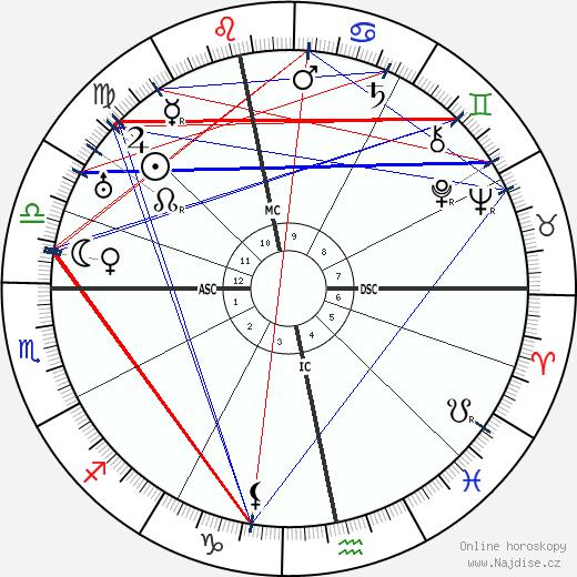 D. H. Lawrence wikipedie wiki 2018, 2019 horoskop