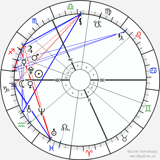 D'Lila Star Combs wikipedie wiki 2020, 2021 horoskop