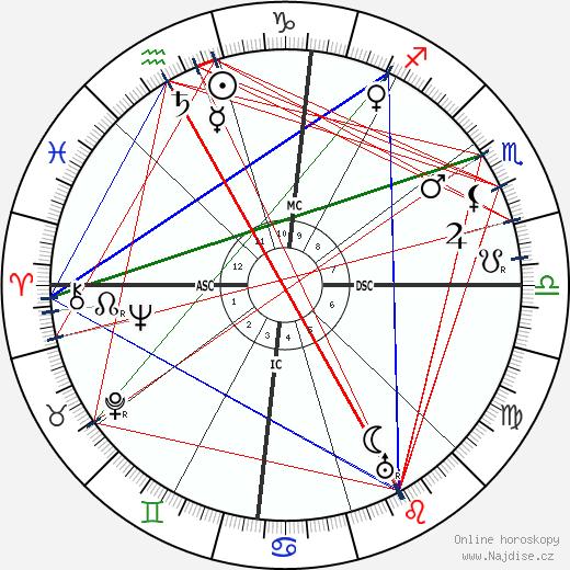 D. W. Griffith wikipedie wiki 2019, 2020 horoskop