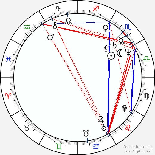 D. W. Moffett wikipedie wiki 2019, 2020 horoskop