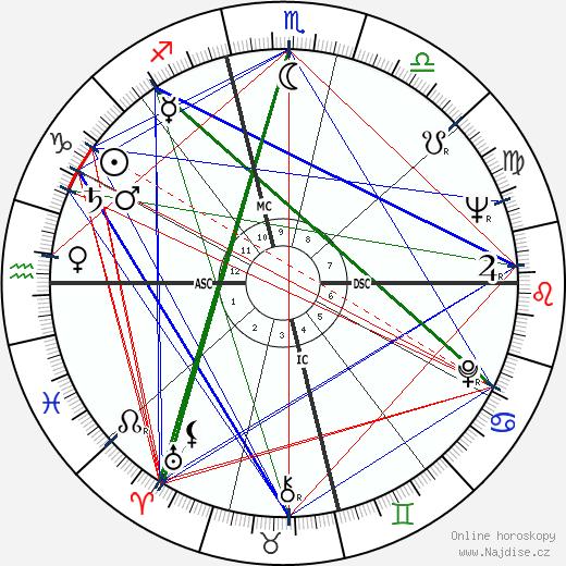 Dabney Coleman wikipedie wiki 2020, 2021 horoskop