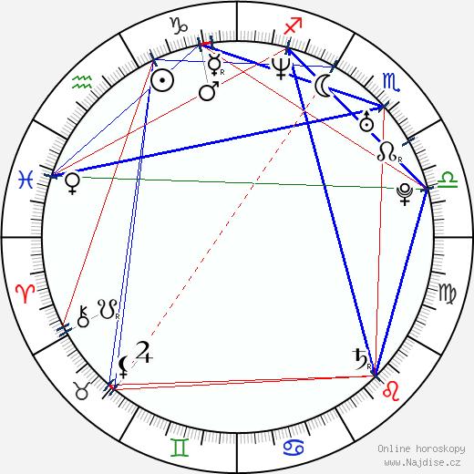 Daciana Octavia Sâbru wikipedie wiki 2018, 2019 horoskop