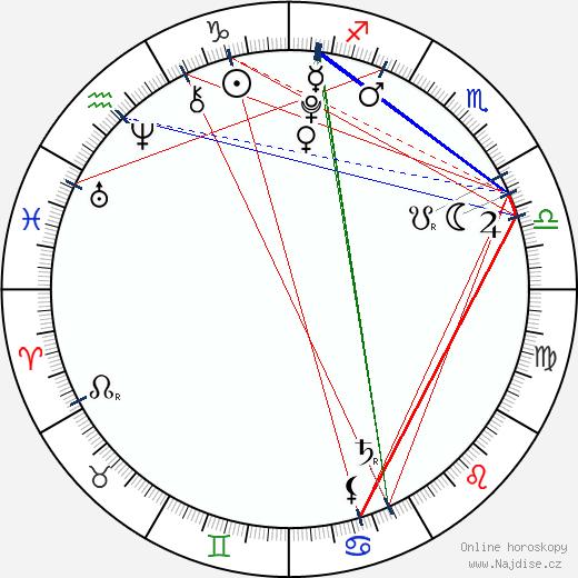 Dafne Keen wikipedie wiki 2020, 2021 horoskop