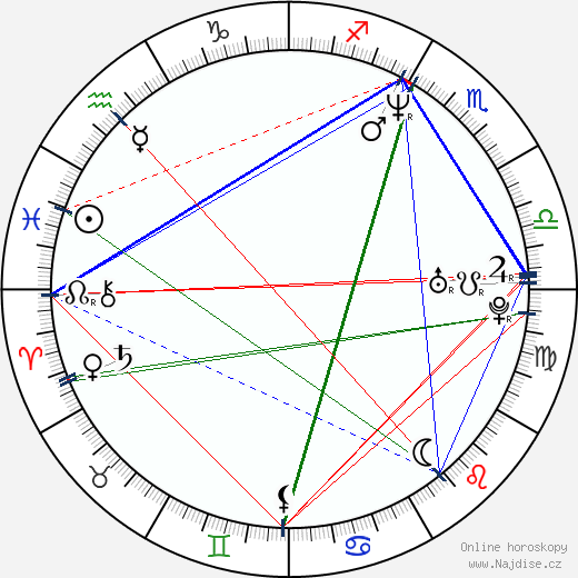 Dafydd Ieuan wikipedie wiki 2019, 2020 horoskop
