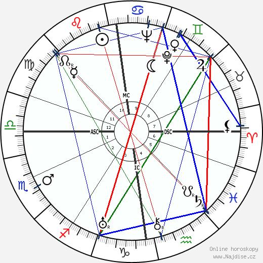 Dag Hammarskjöld wikipedie wiki 2019, 2020 horoskop