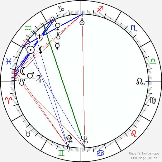 Dagi Angervo wikipedie wiki 2019, 2020 horoskop
