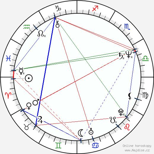 Dagmar Veškrnová-Havlová wikipedie wiki 2020, 2021 horoskop