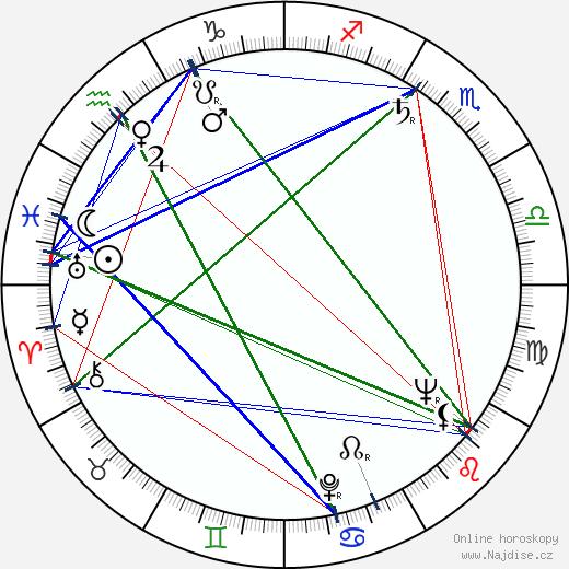 Dagmar Zikánová wikipedie wiki 2020, 2021 horoskop