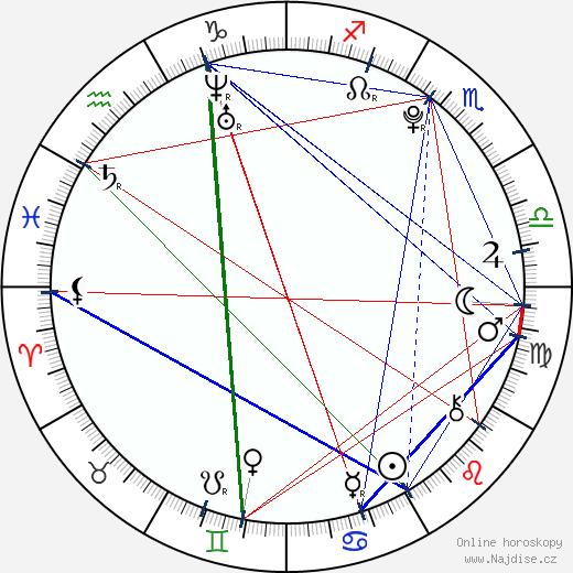 Daikiri wikipedie wiki 2019, 2020 horoskop