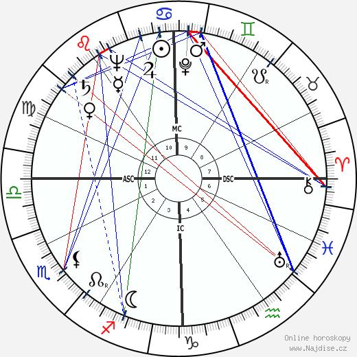 Dain Clay wikipedie wiki 2018, 2019 horoskop