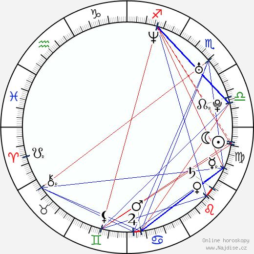 Daisuke Tsuda wikipedie wiki 2018, 2019 horoskop