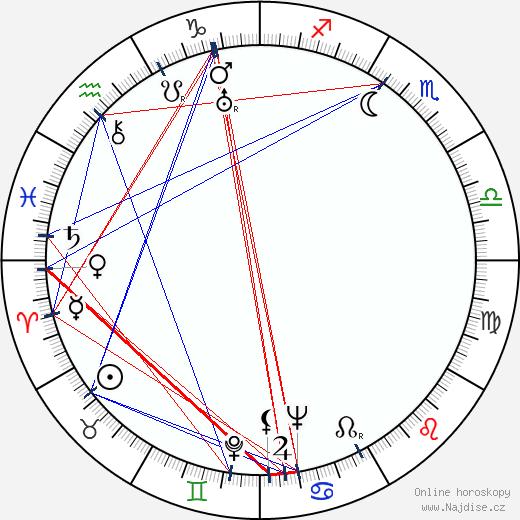 Daisy Earles wikipedie wiki 2018, 2019 horoskop
