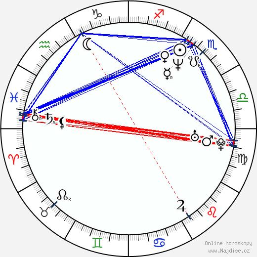 Daisy Fuentes wikipedie wiki 2018, 2019 horoskop