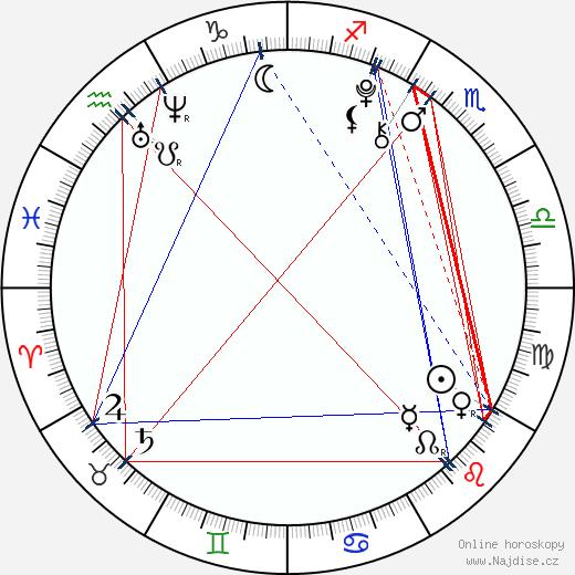 Dakota Goyo wikipedie wiki 2017, 2018 horoskop