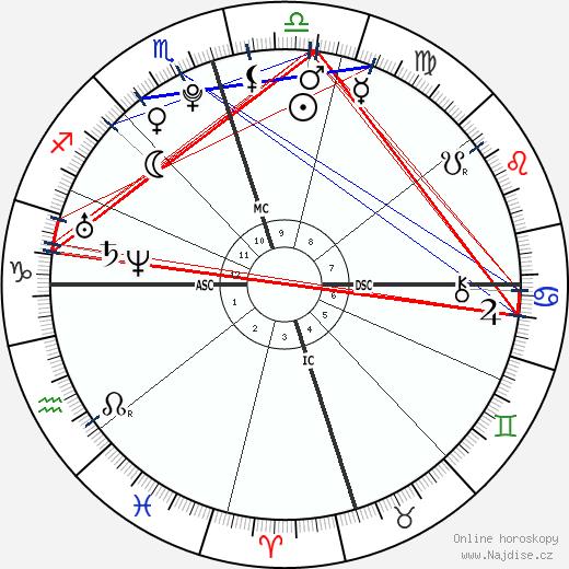 Dakota Johnson wikipedie wiki 2018, 2019 horoskop