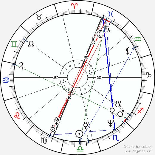 Dale Abbott wikipedie wiki 2017, 2018 horoskop