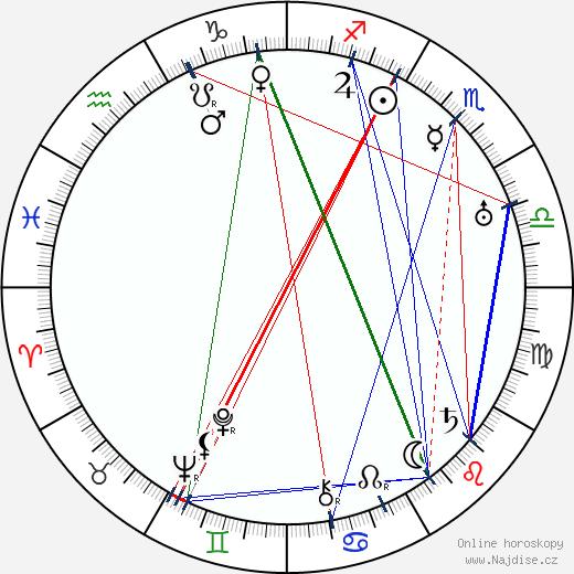 Dale Carnegie wikipedie wiki 2018, 2019 horoskop