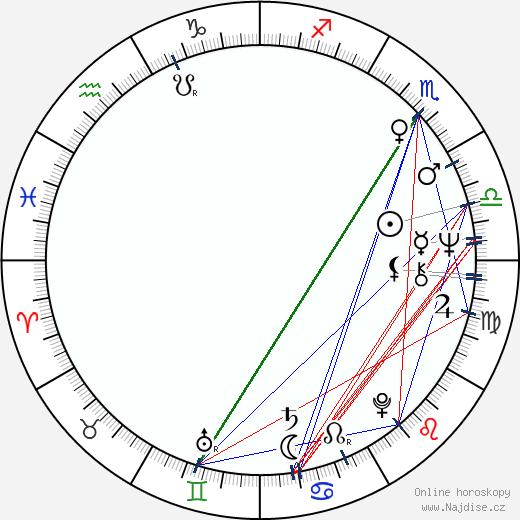 Dale Dye wikipedie wiki 2020, 2021 horoskop