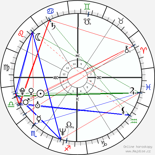 Dale Earnhardt Jr. wikipedie wiki 2017, 2018 horoskop