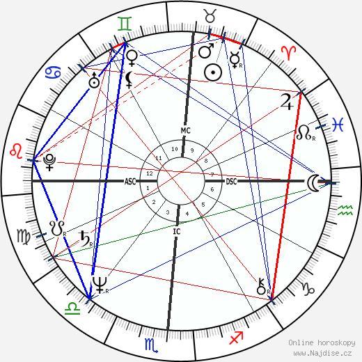 Dale Earnhardt wikipedie wiki 2018, 2019 horoskop